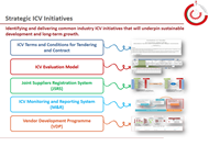 Strategic ICV Initiatives
